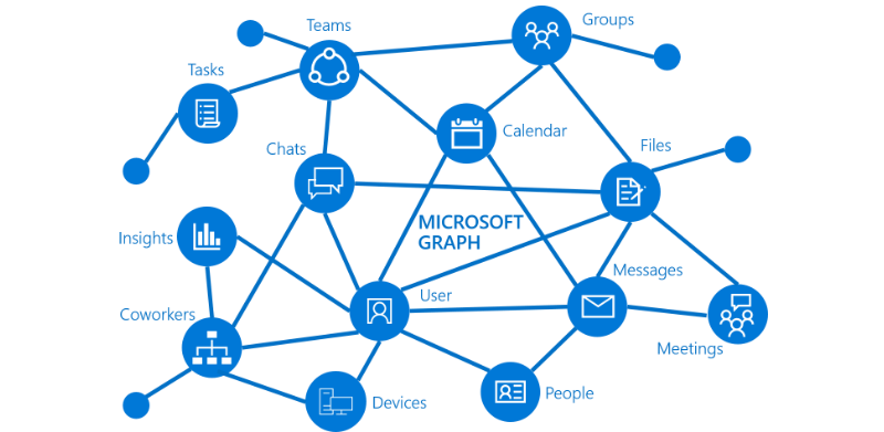 Image of Microsoft graph